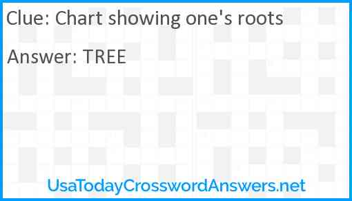 Chart showing one's roots Answer